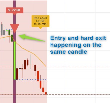 Entry and Hard Exit happening on the same candle