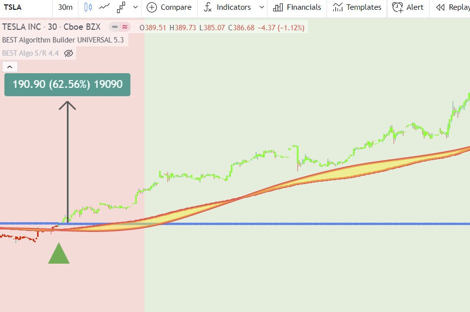 TradingView Algorithm Builder Backtest