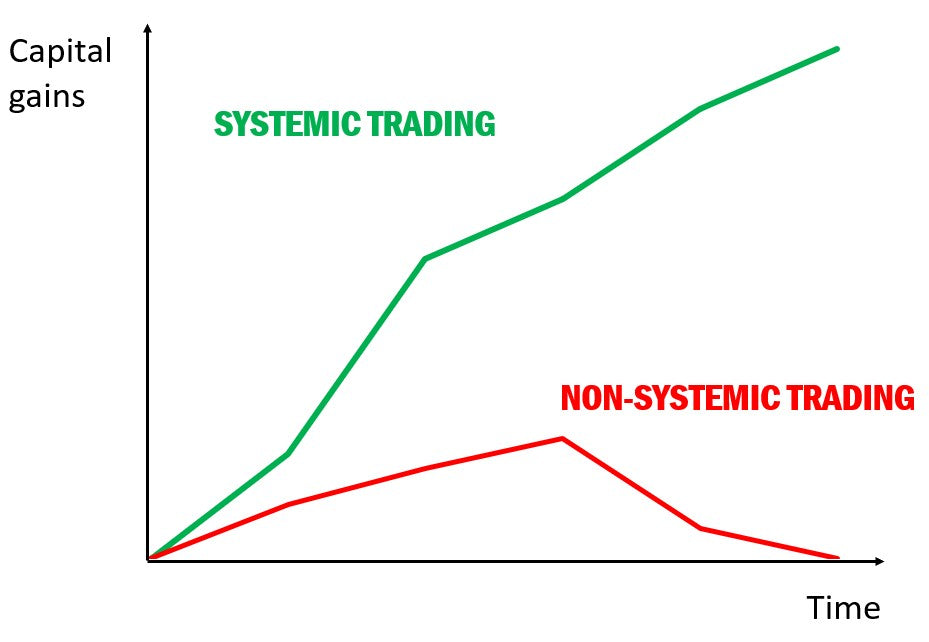 systemic versus non-systemic trading strategies