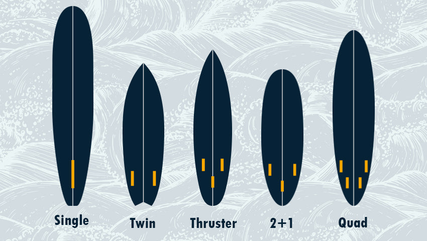 Fin setup options
