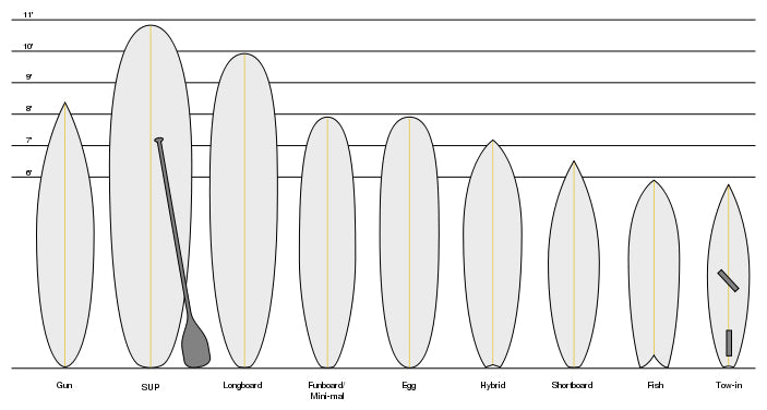 How to choose the right surfboard: Ultimate Guide