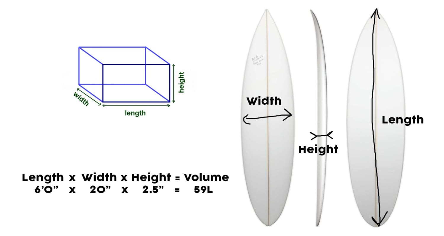 how to calculate surfboard volume