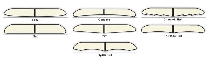 Understanding The Parts Of A Surfboard