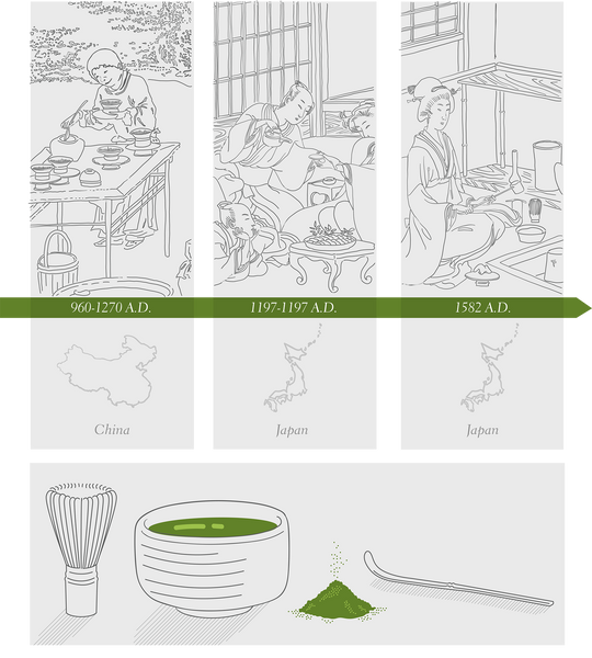 intro to matcha history