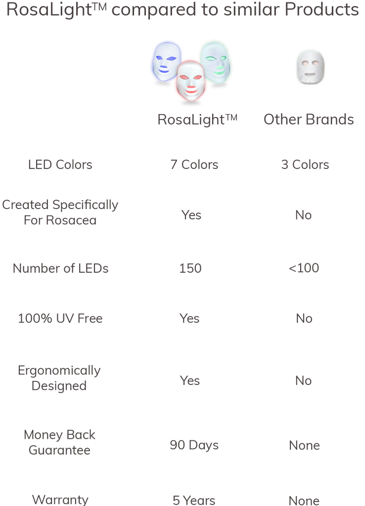 RosaLight Comparison