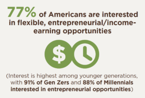 77% of Americans are interested in flexible, entrepreneurial/income earning opportunities