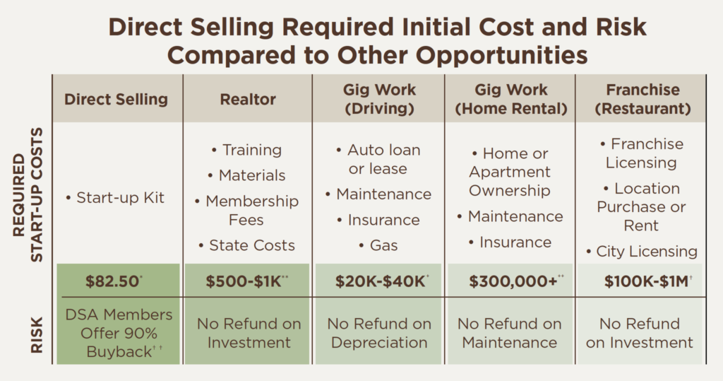 Direct Selling Required Initial Cost and Risk Compared to Other Opportunities