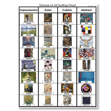 Art-Art History - Schools Of Art Sorting Cards