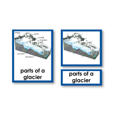 Geography Material-Landforms & Biomes - Parts Of A Glacier 3-Part Cards With Definitions