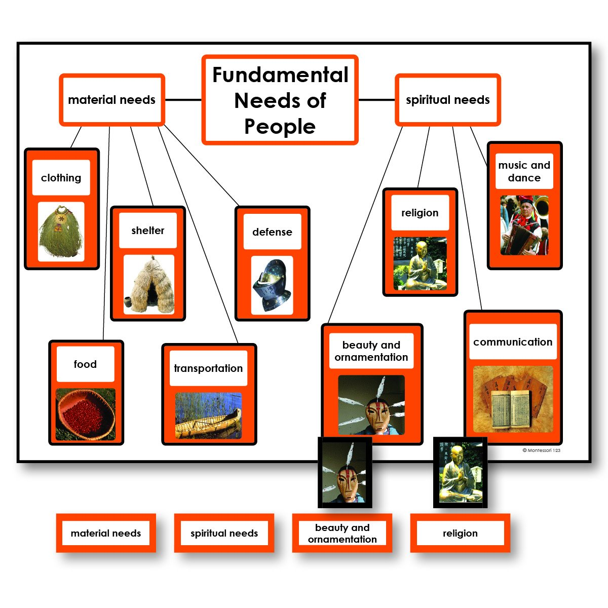 History Material-Fundamental Needs - Fundamental Needs Of People Charts