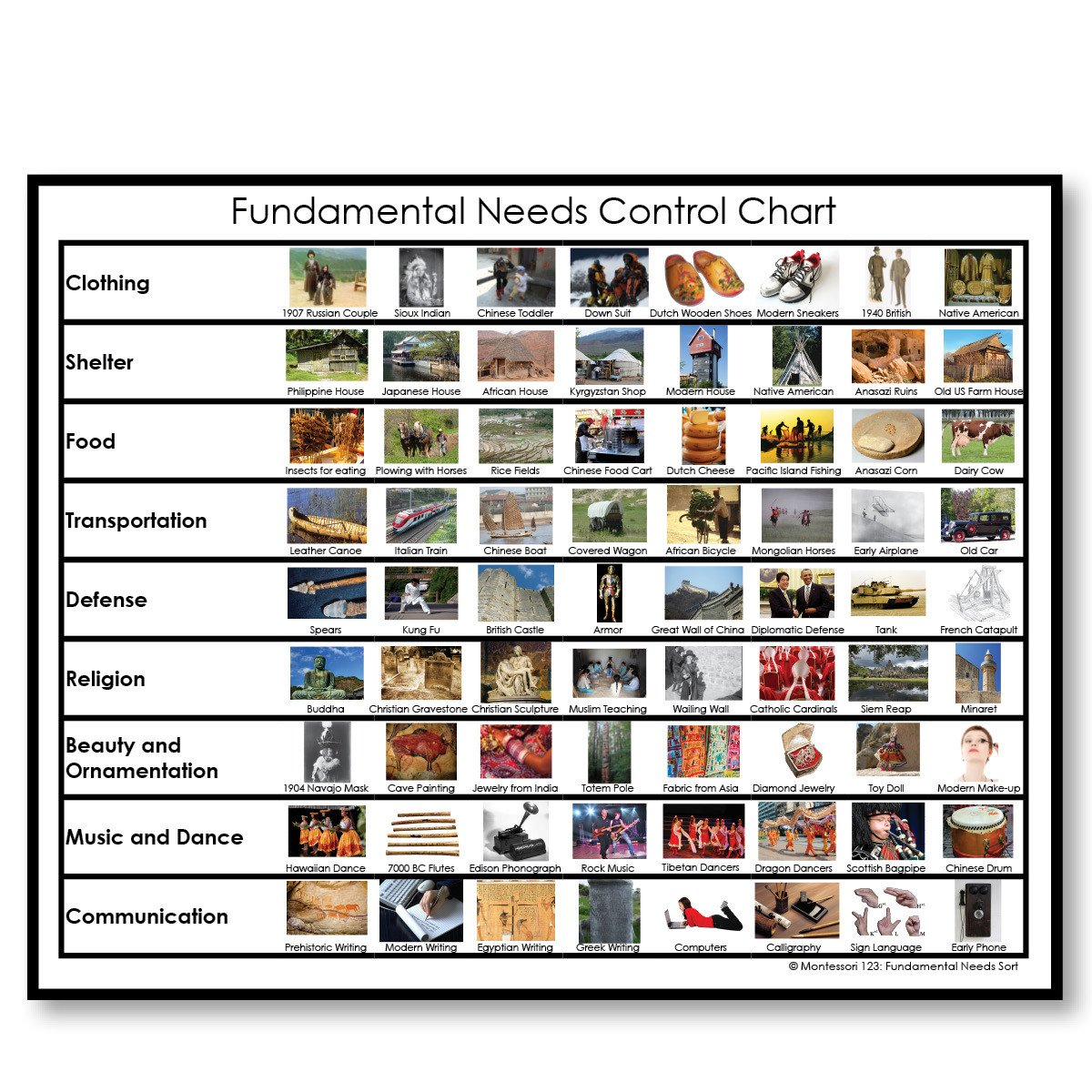 History Material-Fundamental Needs - Fundamental Needs Of People Sort