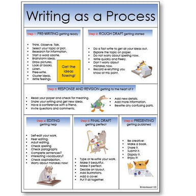 Reading-Comprehension Activities - Creative Writing Story Starters
