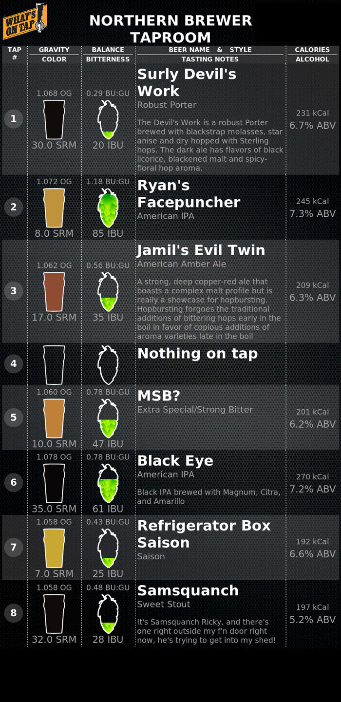 Whats on tap at northern brewer in our tap room