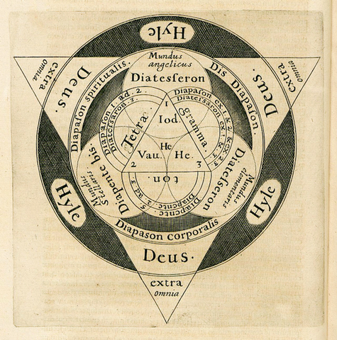 Robert Fludd diagram of the Threefold Manifestation of God Century Guild Le Pater Alphonse Mucha Art Book Hermeticism