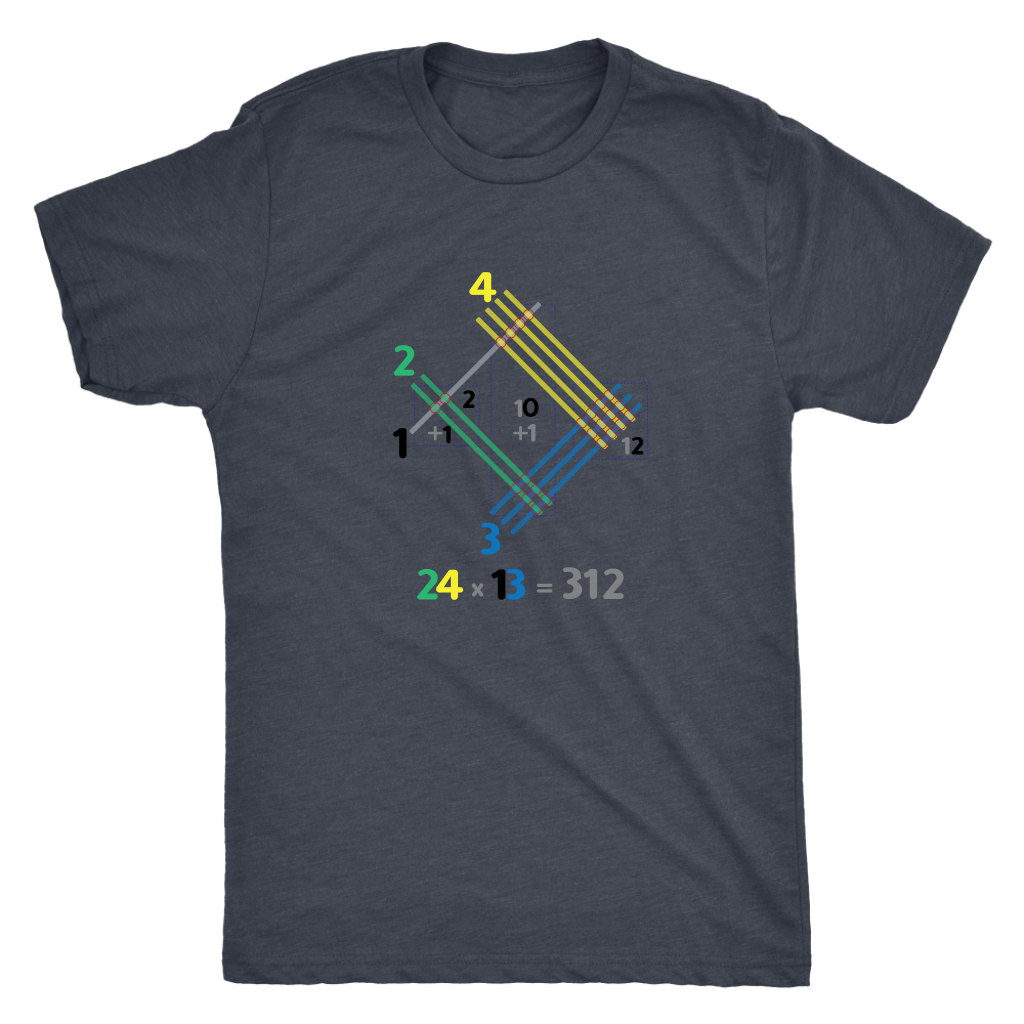 Japanese multiplication - Triblend Math T-Shirt