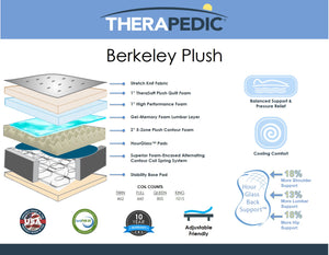 The Therapedic Berkeley Premium Plush Mattress