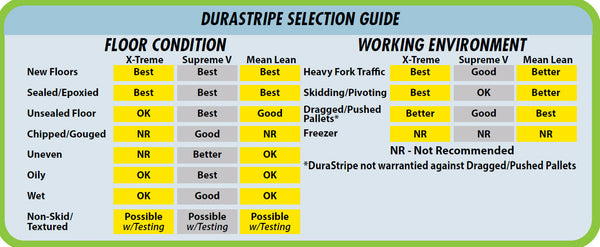 Durastripe Selection Guide