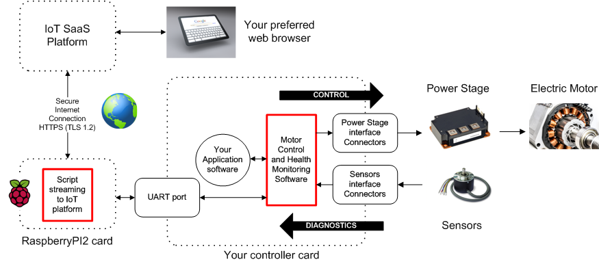 Alizem — Internet-of-things (IoT) for electric motor control