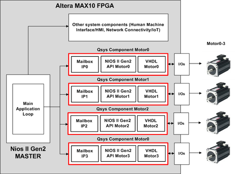 Alizem fpga motor control embedded software ip intel max10 pwm foc alizem motor control ip for servo drives applications on intel max10 fpga fandeluxe Choice Image