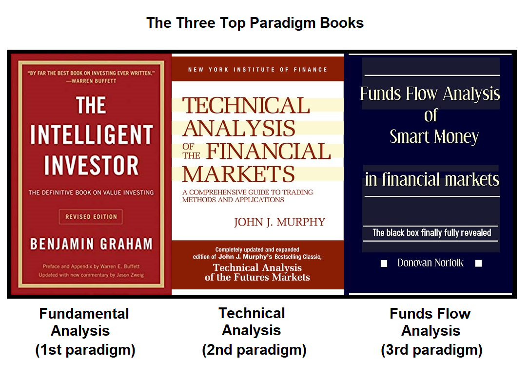 The Top 3 Internationally Rated Books on Financial Markets