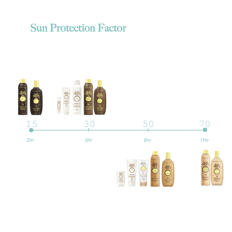 Sun Bum Baby Mineral Sunscreen Lotion SPF 50 Sun Protection Factor