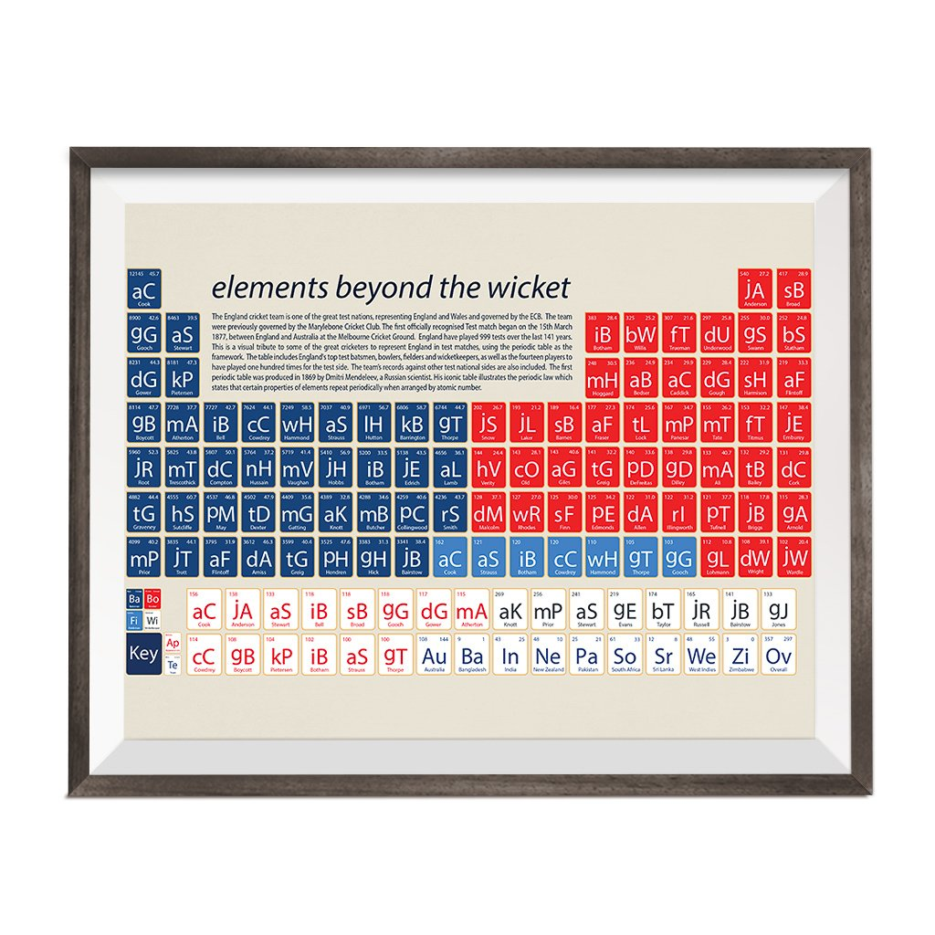 periodic table with england cricket fact and figures printed on it