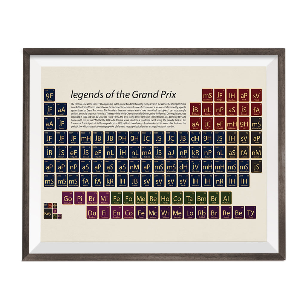 periodic table with formula 1 grand prix racing facts and figures printed on it