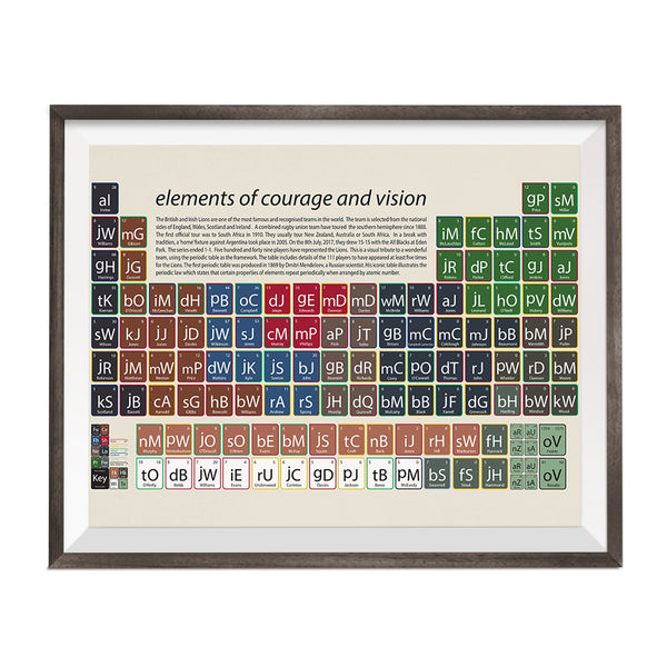 periodic table with england lions rugby team facts and figures printed on it