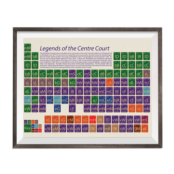 periodic table with wimbeldon tennis ladies female womens facts and figuress printed on it