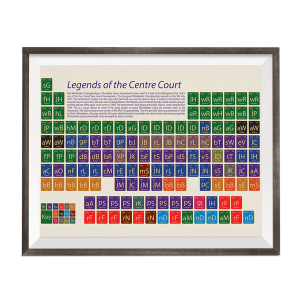 periodic table with wimbeldon tennis mens males facts and figuress printed on it