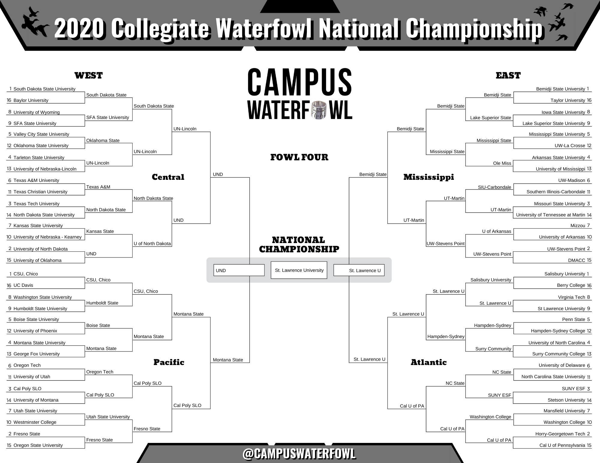 2020 Collegiate Waterfowl National Championship