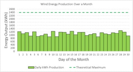 Daily energy production kWh