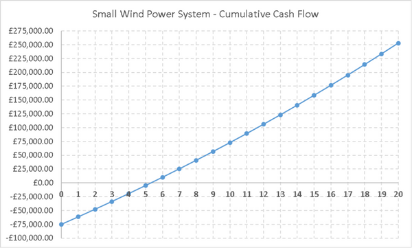 Cash projections for small wind turbine