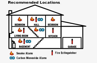 Where Should You Place Smoke Detectors