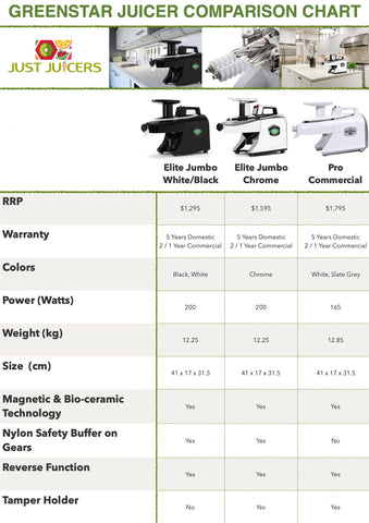 Greenstar Juicer Comparison Chart