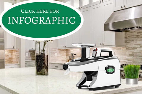 greenstar commercial pro juicer infographic