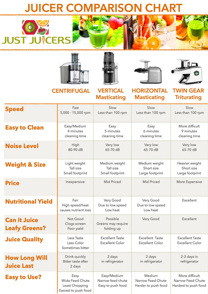 Juicer Buyers Guide