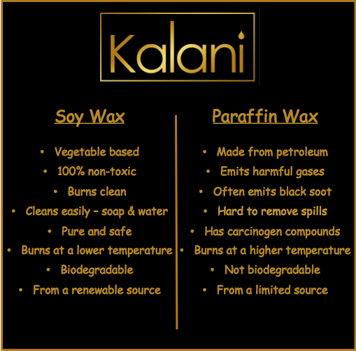 Soy Wax vs Paraffin wax