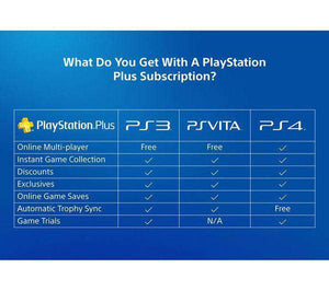 SONY PlayStation Plus 3 Month Subscription - Lintronics Group LTD