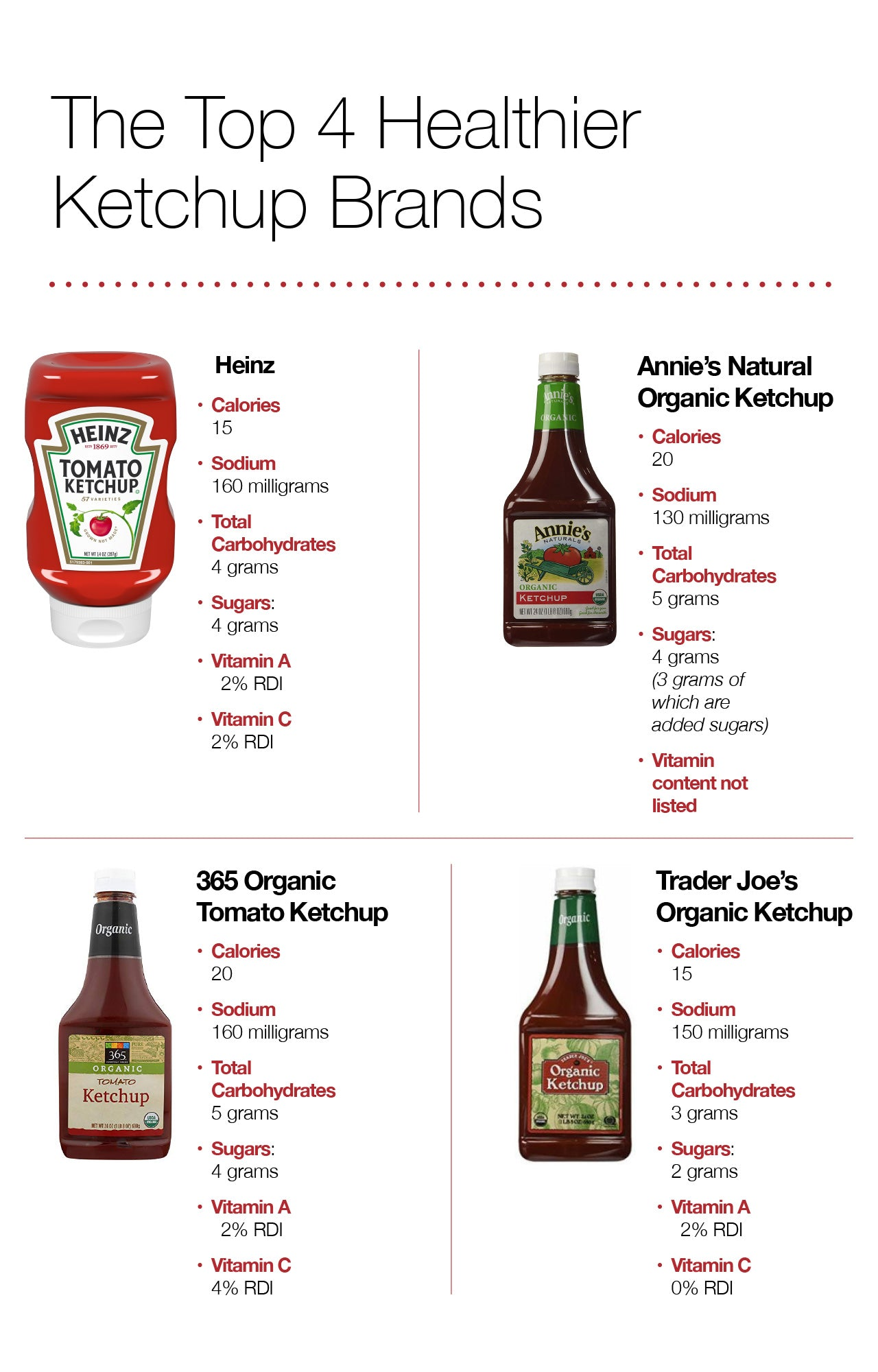 The Top 4 Healthier Ketchup Brands