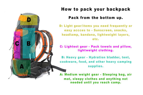 How to Pack for Backpacking (4 easy steps)