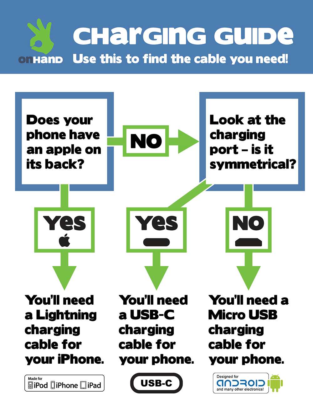 Charging Guide
