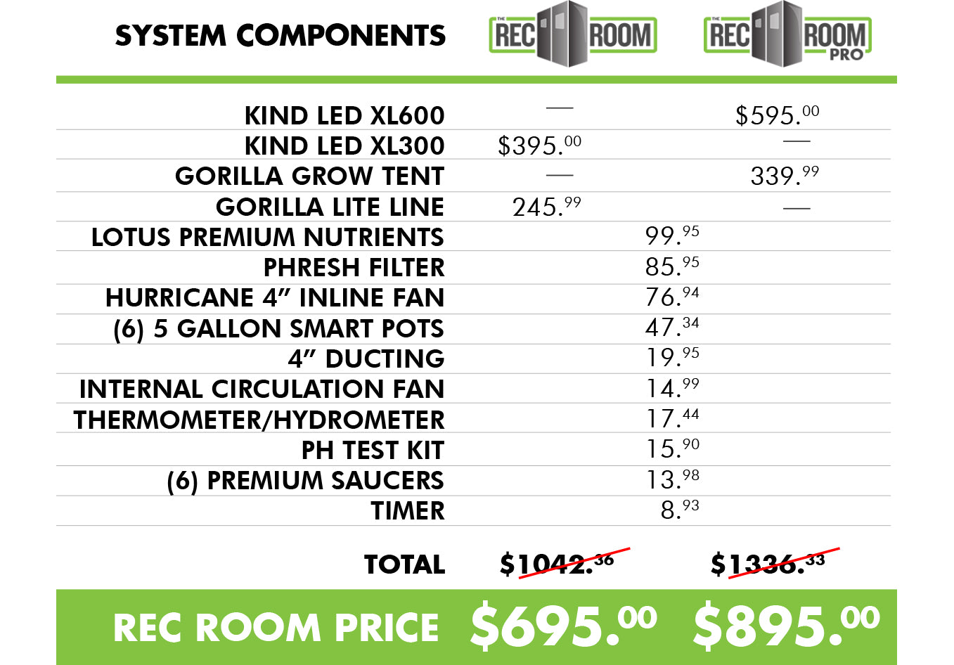 RecRoom Complete Grow Tent Kit