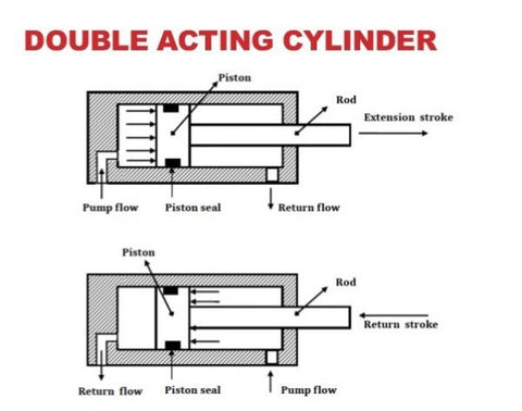 Double-acting cylinder diagram