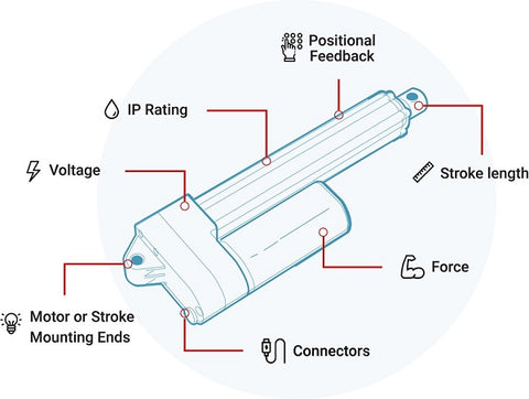 Schema of actuator and its specifications