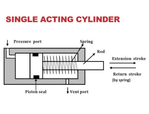 Single-acting cylinder diagram