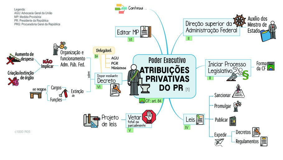 CF - Compete ao PR privativamente
