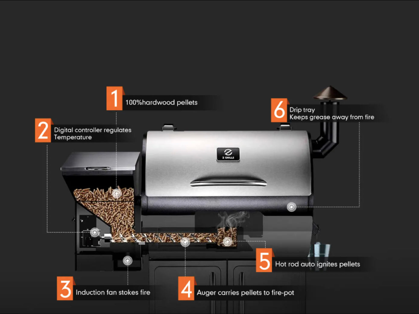Z Grills 8-in-1 Wood Pellet Grill and Smoker