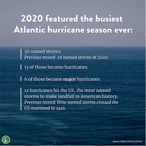 2020 featured the busiest Atlantic hurricane season ever in history