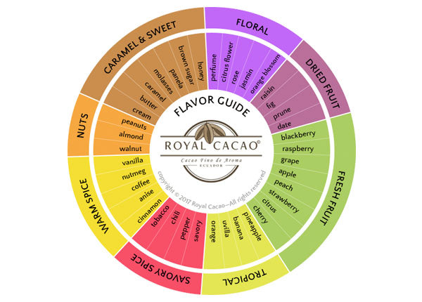 Royal Cacao Flavor Guide